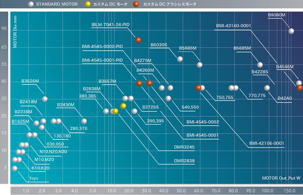 DCモータ/DCブラシレスモータ 特性マップ